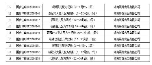 国家药品监督管理总局公布第48批配方注册名单   力维康通过3系列9个配方